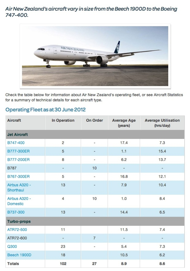 Air New Zealand Fleet
