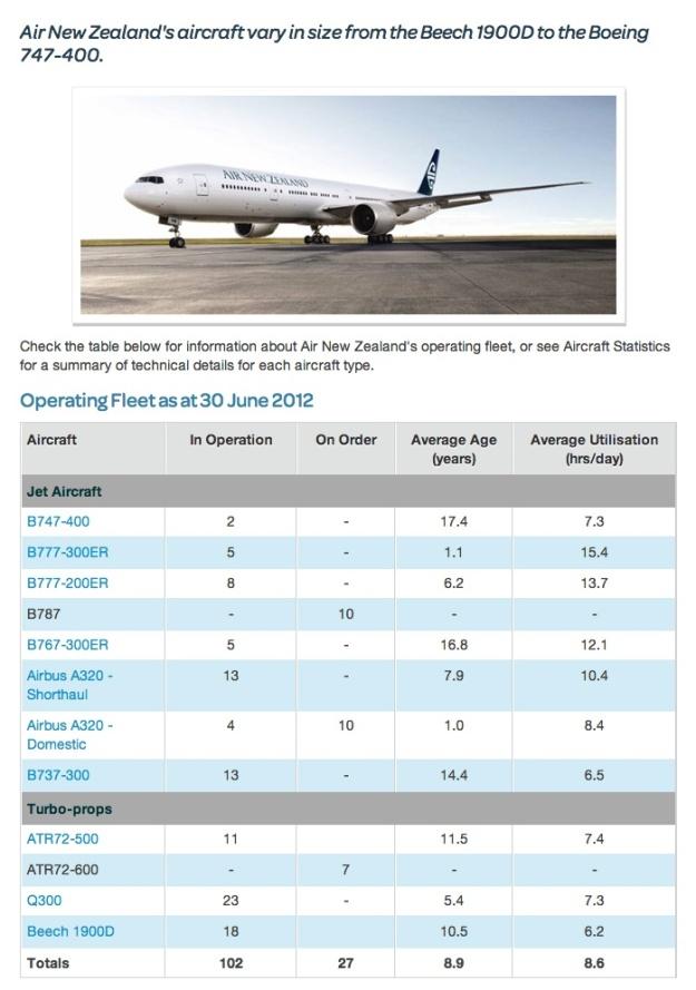 Air New Zealand Fleet