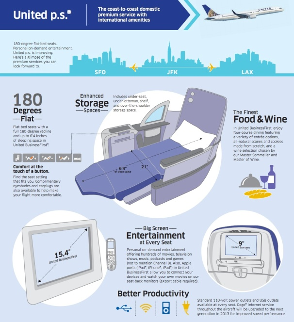 United Airlines Updates Its Cabins Adds Flat Bed Seating