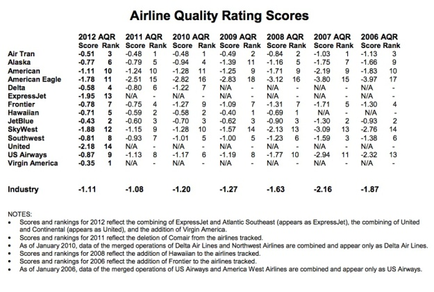 Airline Quality Scores