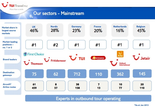 TUI Travel Sectors (TUI)(LR)