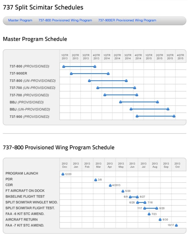 Aviation Partners Boeing Schedule