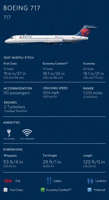 Delta 717 Data (Delta)(LR)
