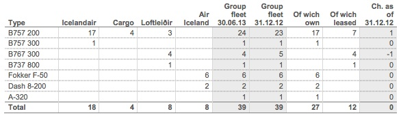 Icelandair Group Fleet (8:2013)