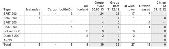 Icelandair Group Fleet (8:2013)