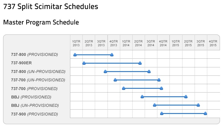 APB 737 Split Scimitar Schedules