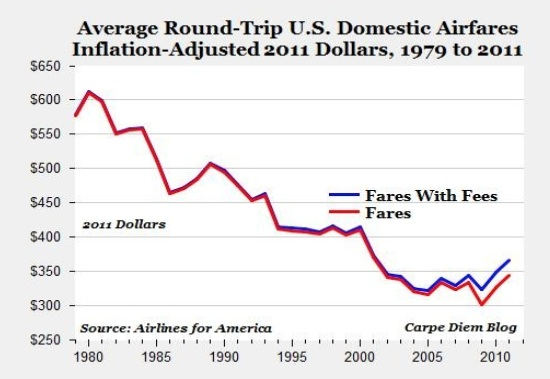 US Domestic Airfares Graph