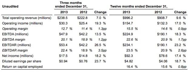 Allegiant 1.2014 Financial Chart