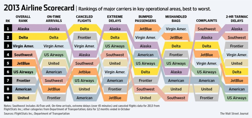 WSJ 2013 Rankings of Airlines