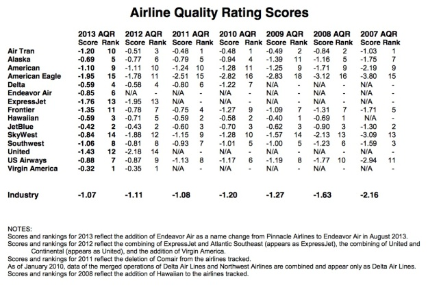 Airline Quality Rating 2014