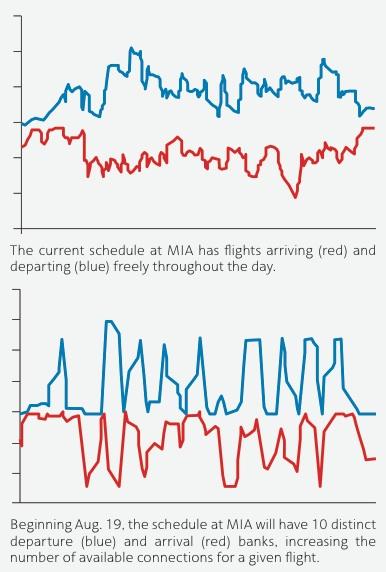 American's MIA Hub (American)(LR)
