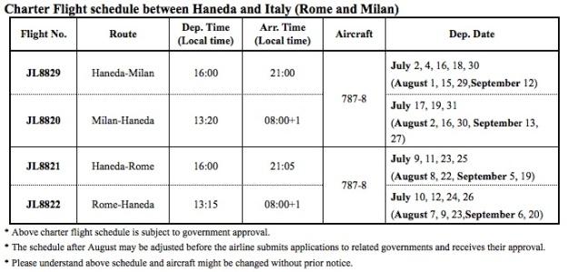JAL Italy Charter Flights Schedule