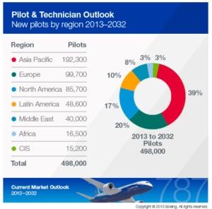 Boeing Pilot Graph