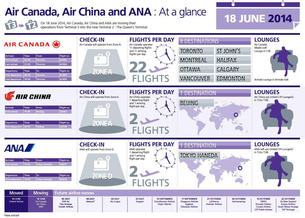 Air Canada-Air China-ANA Chart LHR (LRW)