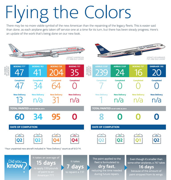 American Airlines Group to repaint the American and US