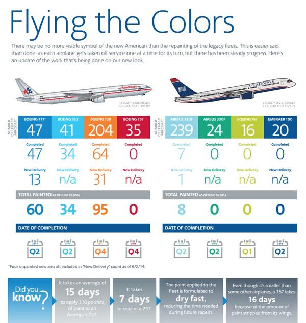 American-US Airways repainting of the fleet (LRW)