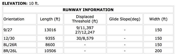 MIA Runway Information (LRW)