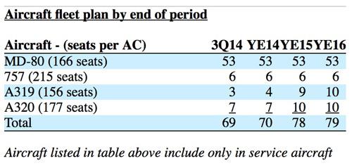 Allegiant Fleet Numbers 7.2014 (LRW)