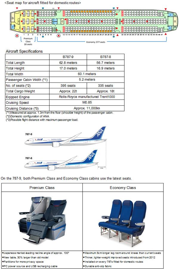 Boeing Dreamliner | World Airline News
