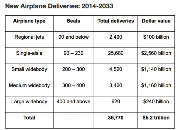 Boeing New Airplanes Deliveries