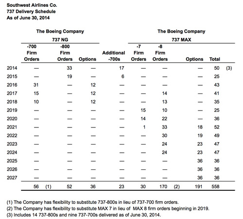 Southwest 737NG Delivery Schedule 7.2014 (LRW)