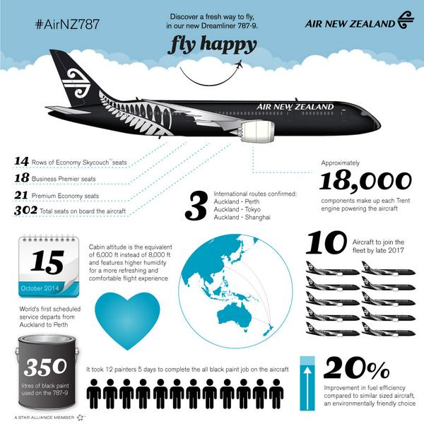 Air New Zealand 787 Poster