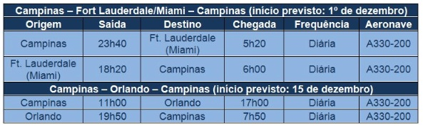Azul FLL MCO 8.2014 Schedule