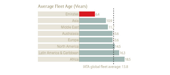 Gulf carriers - Average Age