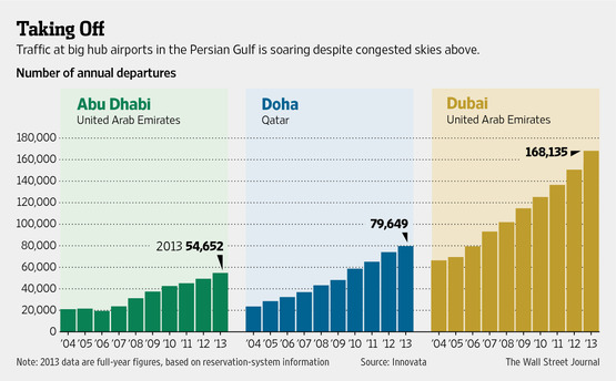 Gulf Carriers Taking Off