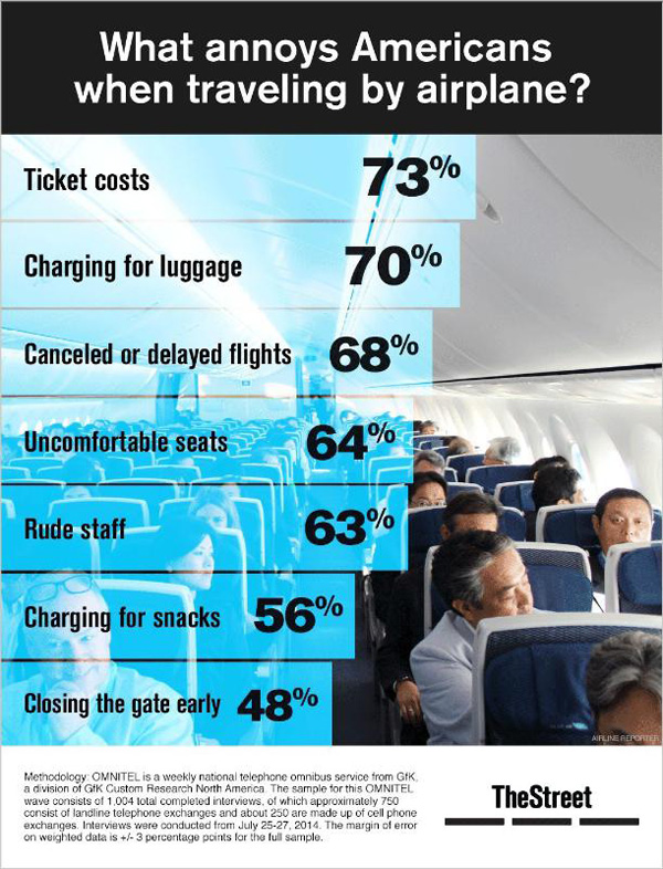 TheStreet Annoying Air Travel Infographic