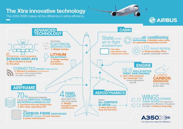 A350 XWB Inovations (Airbus)(LRW)