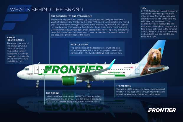 Frontier 2014 Brand - What's Behind