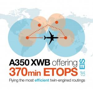 Airbus A350 370 min ETOPS logo