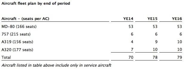 Allegiant 3Q14 Fleet Plan