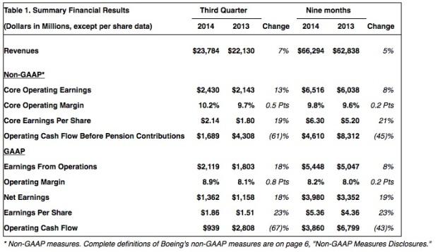 Boeing 3Q 2014 Financial Chart