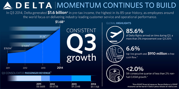 Delta Air Lines Q3 Earnings INFO