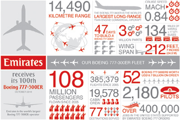 Emirates Takes Delivery Of Its 100th Boeing 777 300 Er