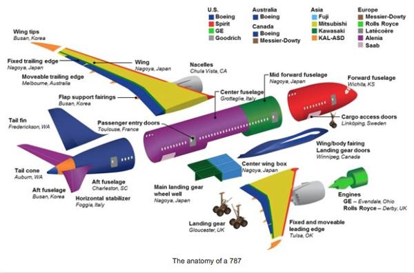 Virgin Atlantic Anatomy of a 787
