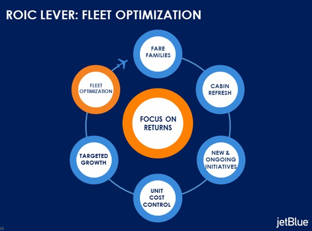 JetBlue Fleet Optimization