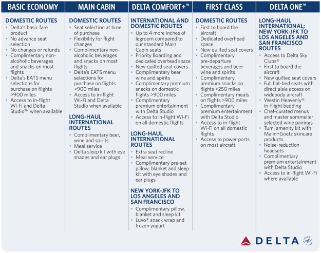 Delta Air Lines Branded Products Chart