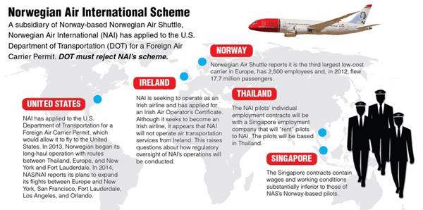 NAI Scheme (ALPA)