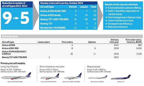 SAS Fleet Plans 2015