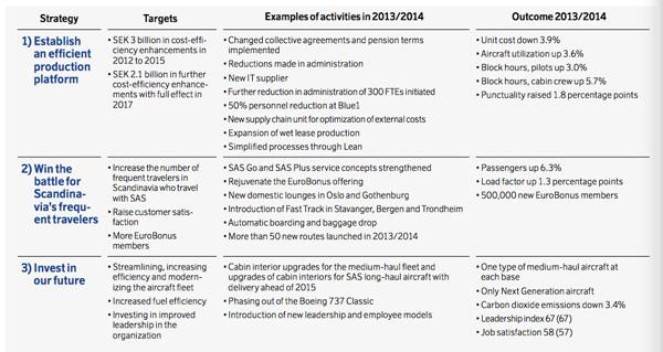 SAS Group Strategy