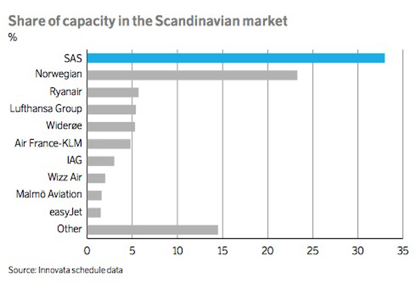 SAS share of the Scandinavian market