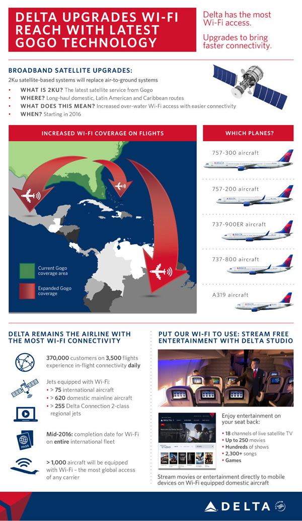 Delta Air Lines WiFi Infographic