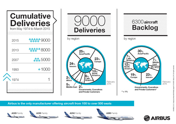 Airbus Deliveries Graph 3.2015 (Airbus)(LRW)