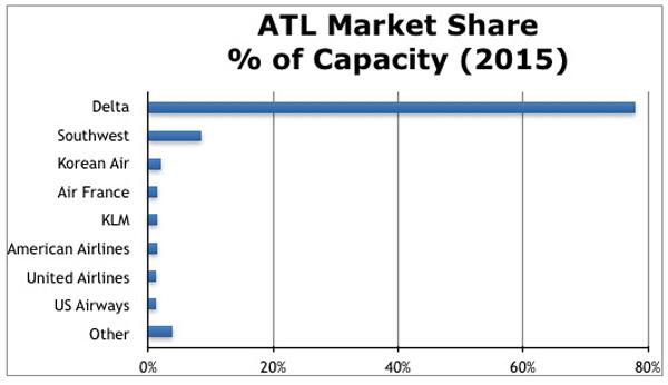 ATL Market Share