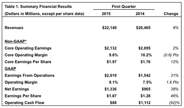 Boeing 1Q15 Financial Results