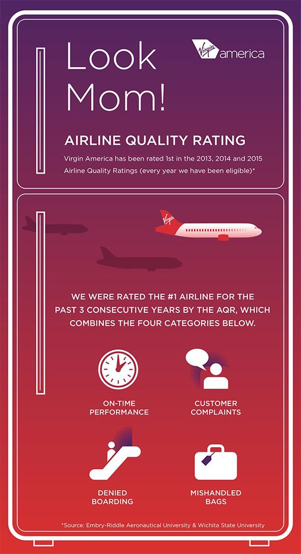 Virgin America AQR graph