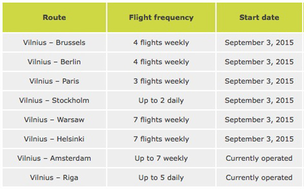 airBaltic Vilnius Schedule